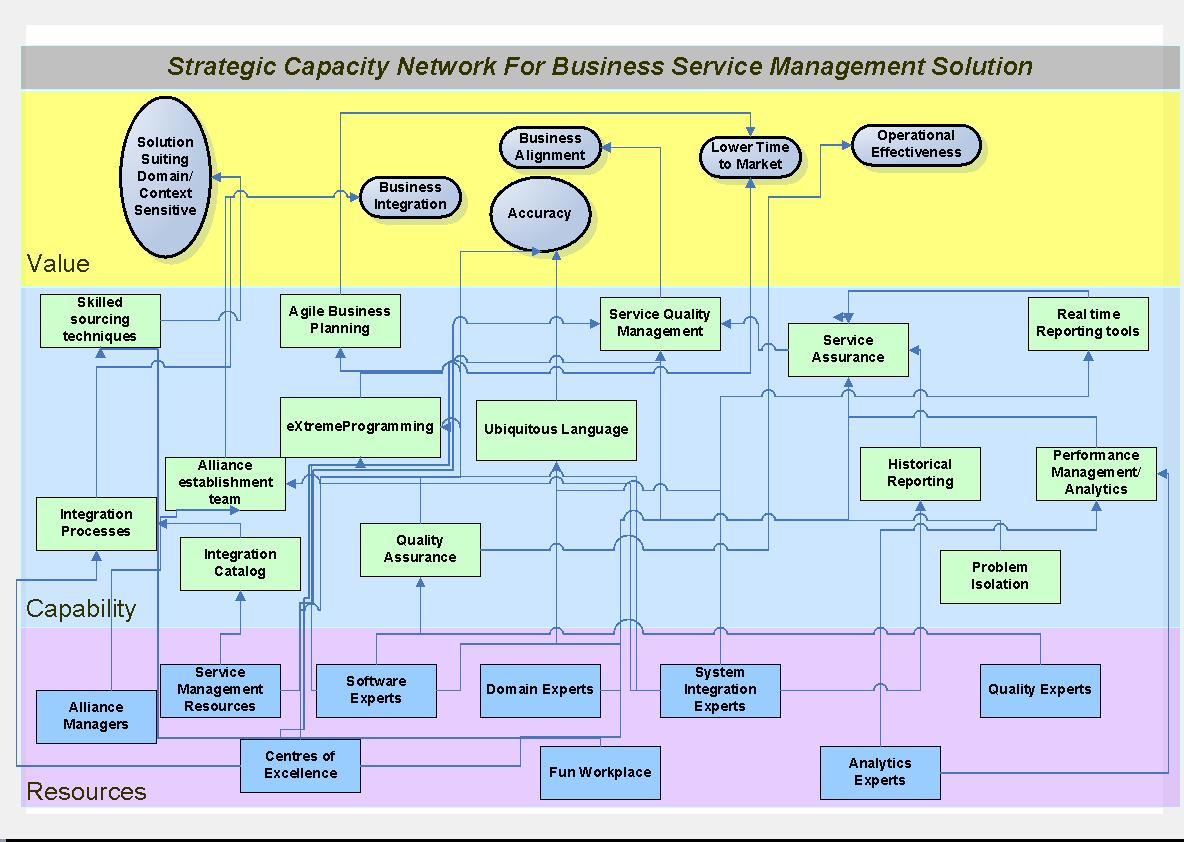 Align Bsm First   Strategic Capability Network For Bsm